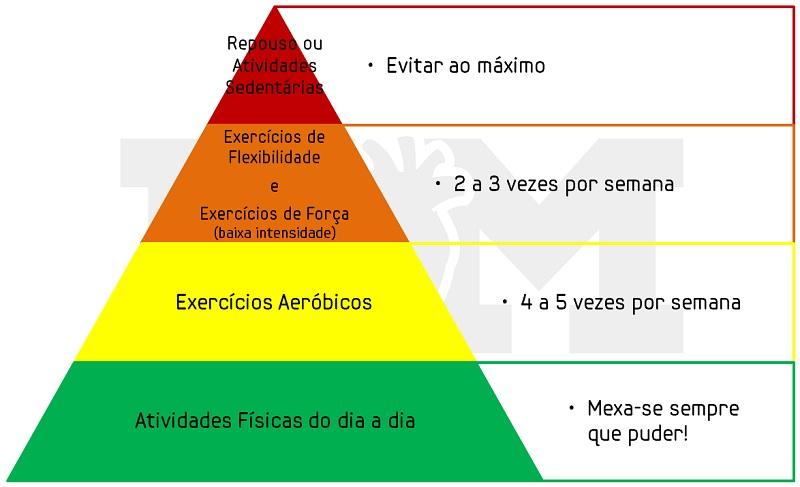 pirâmide de atividades e exercícios