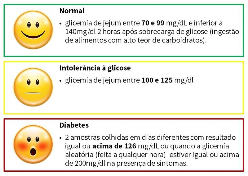 valores de glicemia