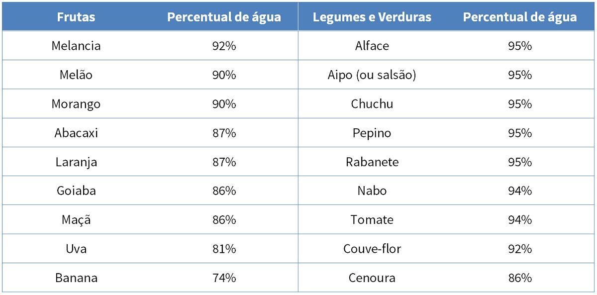 percentual de água nos alimentos